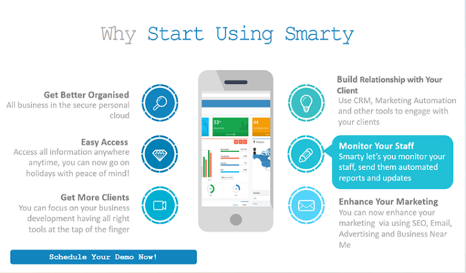 why start using Smarty